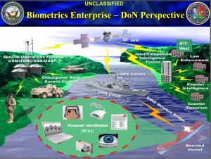 Biometric Targeting