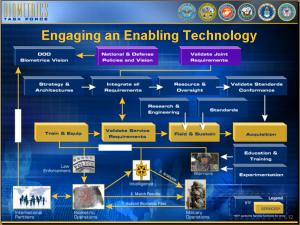 Biometric Task Force