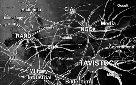 Tavistock timeline