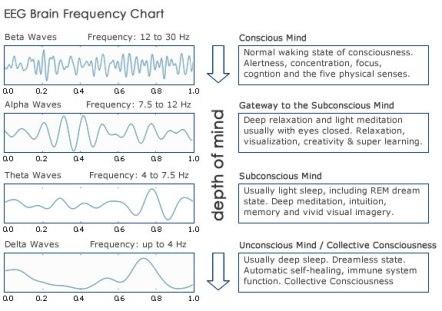 brainwaves_chart