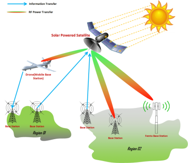 SWIPT-assisted-solar-powered-satellite-to-initiate-wireless-power-transmission-and.ppm