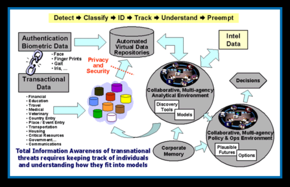 """Total Individual Control Technology & Your DNA – """"A Focused TARGET"""