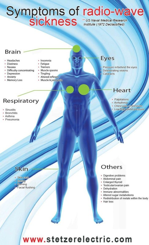 symptoms-of-radiowave-sickness-stetzer_2_orig