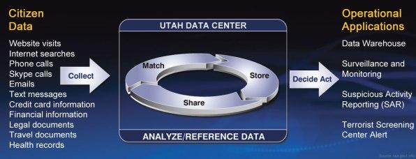 collect-citizen-data