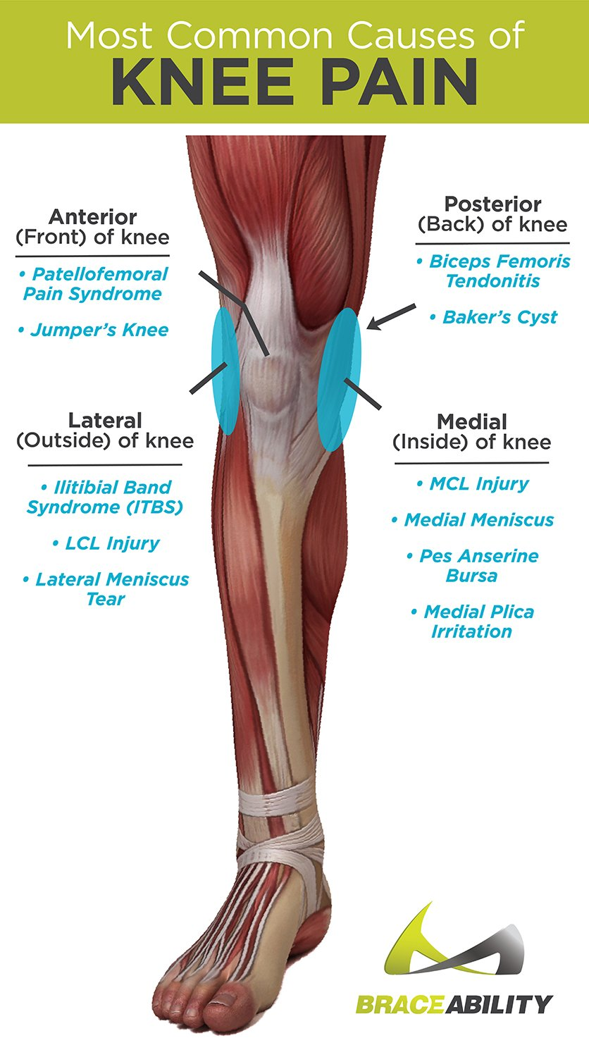 most-common-types-of-knee-pain-causing-jumpers-knee-mcl-tear-and